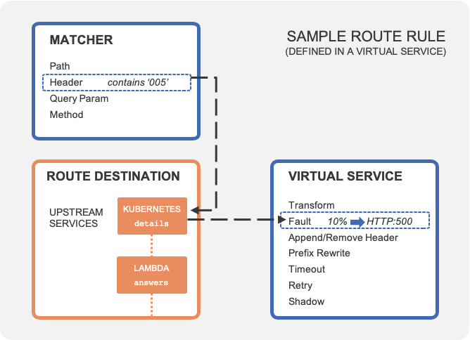 Structure of gateway configurations with virtual service